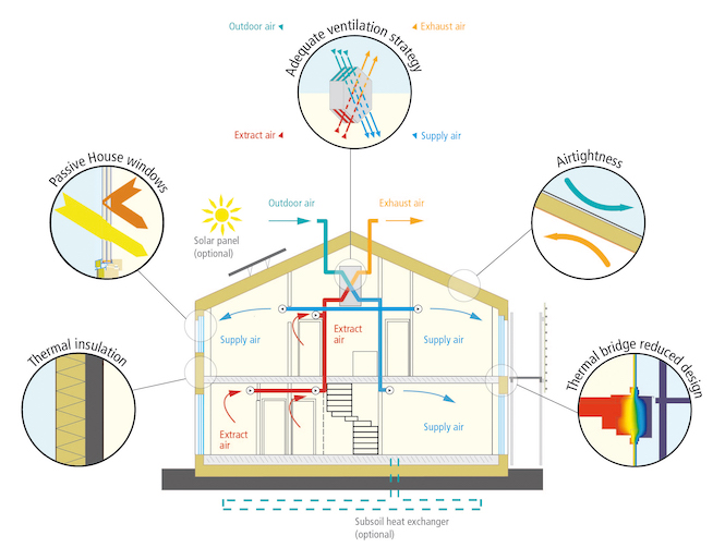 Passive House thermal insulation diagram